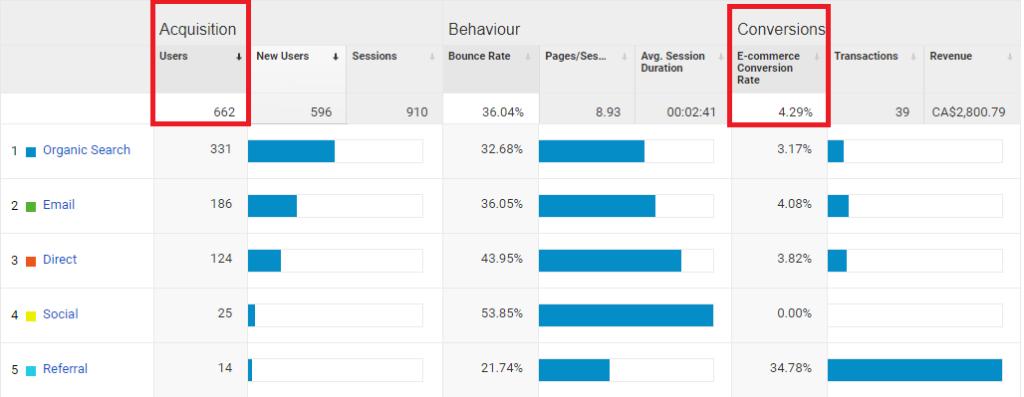 Comportement visiteurs de site web provenant de différentes sources Roy SEO