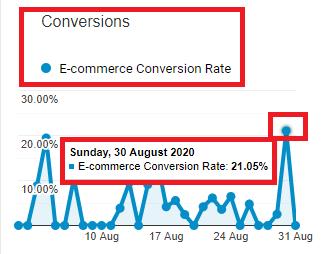 Taux de conversion eCommerce 21%